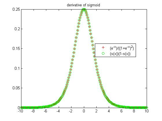 How to Compute the Derivative of a Sigmoid Function (fully worked
