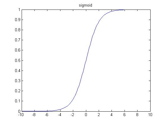 How to Compute the Derivative of a Sigmoid Function (fully