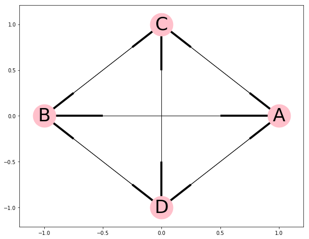 A fully connected graph with 4 nodes.